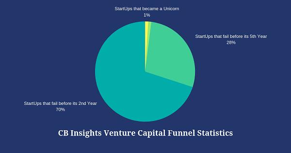 CB Insights Statistics