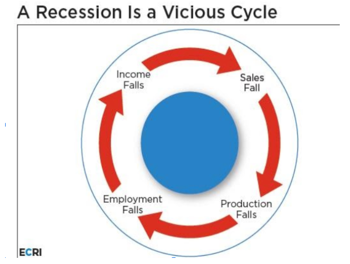 Recession Cycle